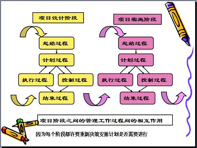 建筑工程项目管理培训讲义(331页,图文丰富)_7