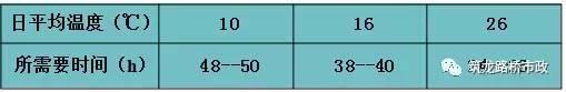 C50混凝土强度达到10MPa时所需时间