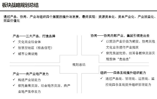 房地产板块产业研究及板块规划报告(图文并茂)-板块战略规划总结