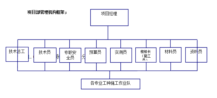 万科精装修工程施工组织设计(技术中标书)