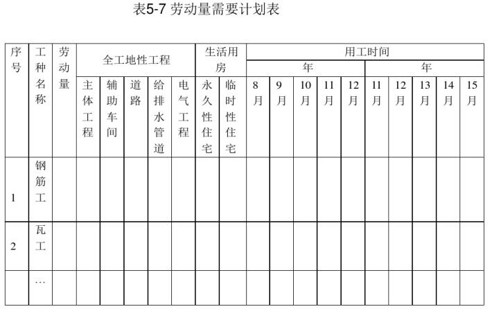 建筑工程施工管理培训课件(521页)