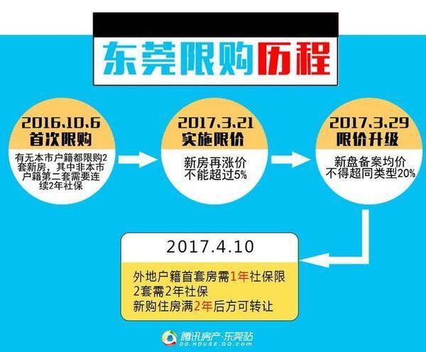 昨晚,东莞政府发布:非户籍买新房首套需1年社保拿证满2年可交易_2