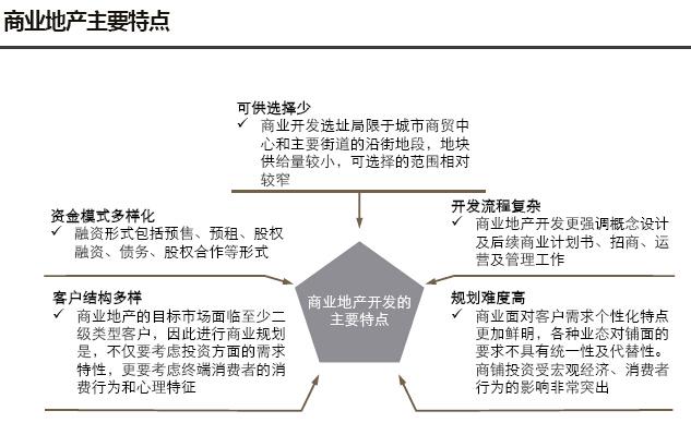 房地产板块产业研究及板块规划报告(图文并茂)-商业地产主要特点