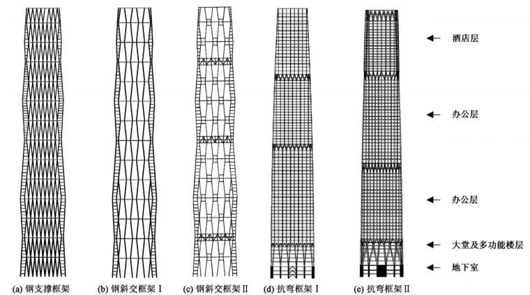 中国国际贸易中心三期A主塔楼结构设计_2