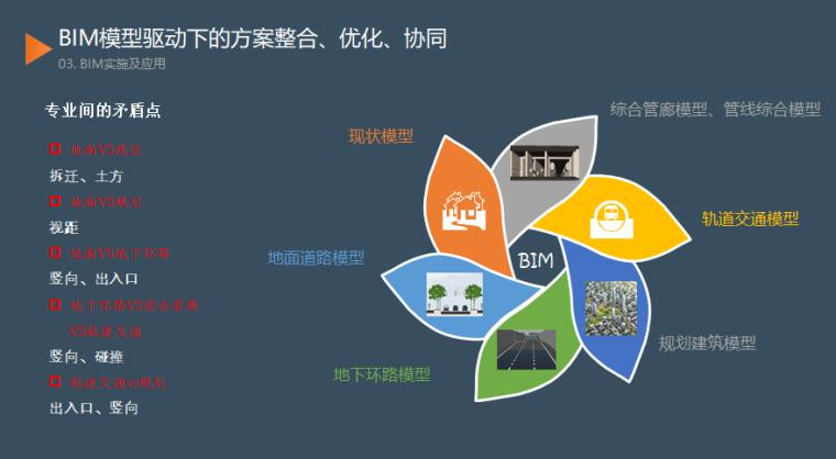济南市中央商务区市政工程BIM技术应用_8