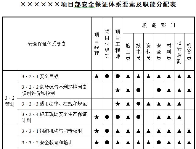 项目部安全保证体系要素及职能分配表