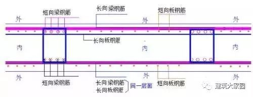 筏板基础的钢筋施工中排放次序(干货)  