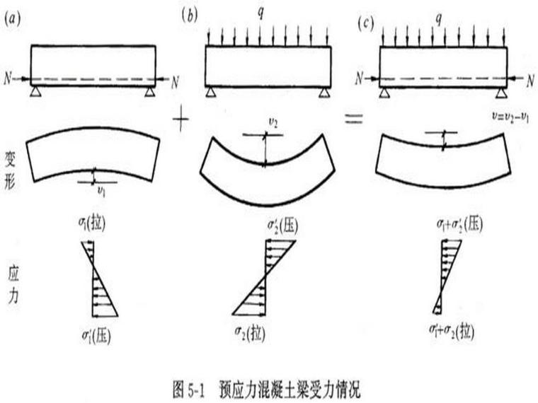 预应力钢筋混凝土结构的基本知识
