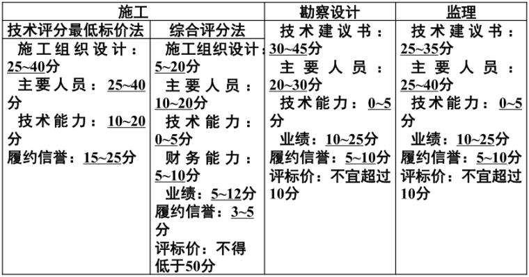 公路工程标准招标文件(2018年版)总体情况介绍_4