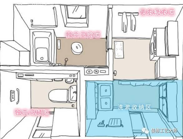 什么是四式分离卫浴间?如何改造?