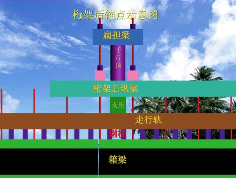 高速公路工程特大桥施工组织方案汇报(主跨91.5+3×165+91.5)