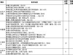 市政工程安全文明标准化示范工地达标标准(word,21页)