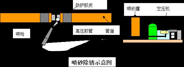 白马路西延天然气管线工程施工组织设计