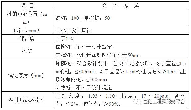旋挖钻机成孔灌注桩施工作业指导书(湿挖)_7
