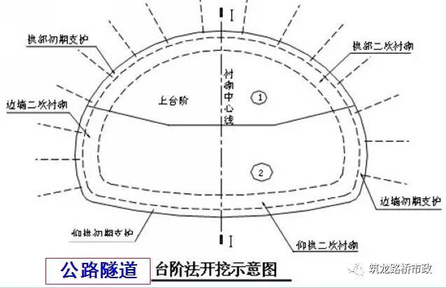 原来隧道是这样施工的丨图文解说最全隧道开挖方法-QQ截图20170518173456.jpg