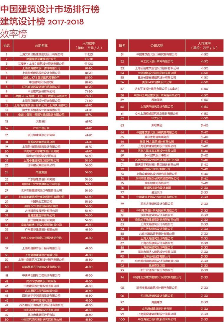 017-2018di中国民用建筑设计市场排名_6