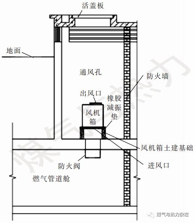 两个地下综合管廊通风系统设计_9