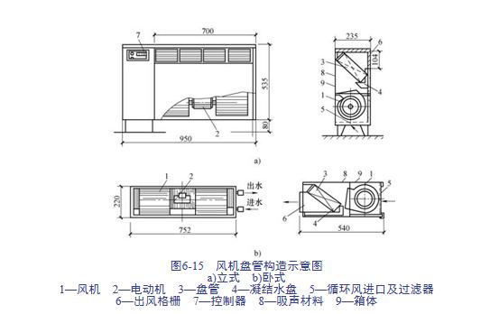 建筑安装工程造价与施工管理教程-通风空调系统_6