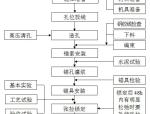 预应力锚索施工工法(word,15页)