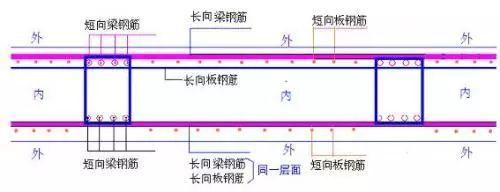 筏板基础的钢筋施工中排放次序