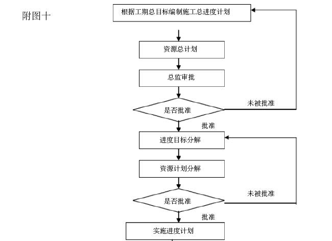 [重庆]住宅楼项目工程监理规划(228页,图文丰富)_5