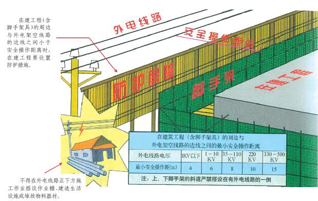 工程施工现场安全标准化图文展示256页_7
