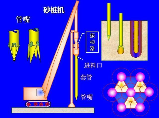 砂桩施工技术交底