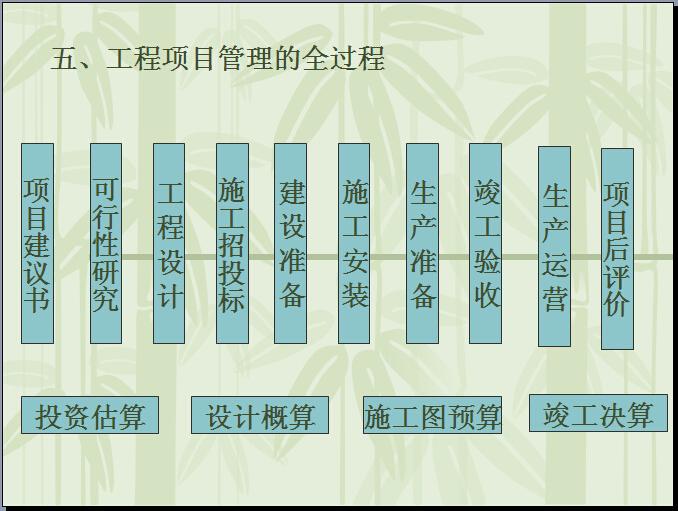建筑工程项目管理知识培训PPT讲义(541页)