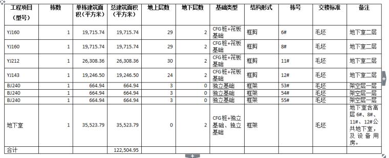 [招标文件]海昌天澜六期总承包工程(共318页)