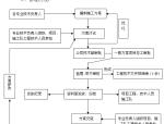 [西藏]机电安装工程项目综合管理制度