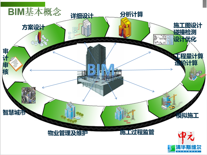 "BIM软件在""上海中心""项目的应用_3"