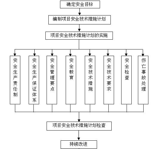 商城项目管理规划大纲