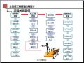 全装修工程管理流程解析(图文丰富)