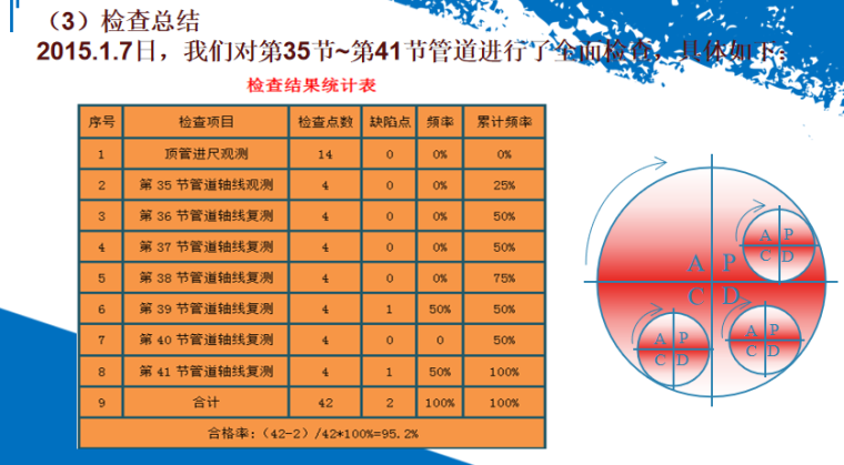 DN1200mm钢筋混凝土管顶管施工质量控制_4