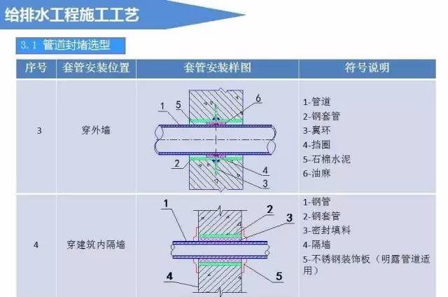 给排水工程施工工艺(图文详解说明)_9