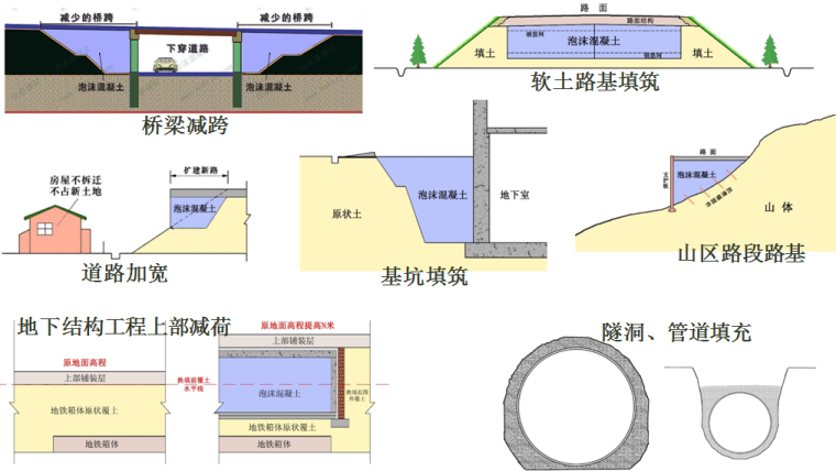 新型泡沫混凝土路桥填筑技术培训PPT