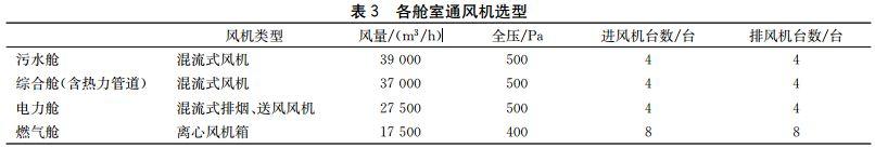 两个地下综合管廊通风系统设计_15
