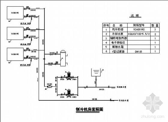 空调制冷机房流程图