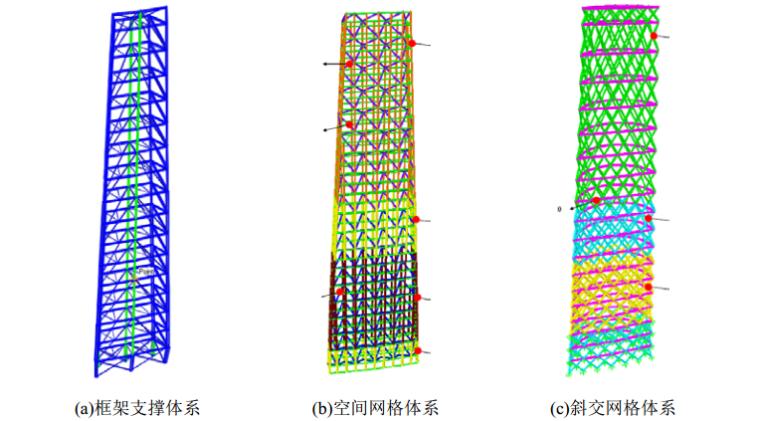 超高层建筑塔冠结构设计与研究