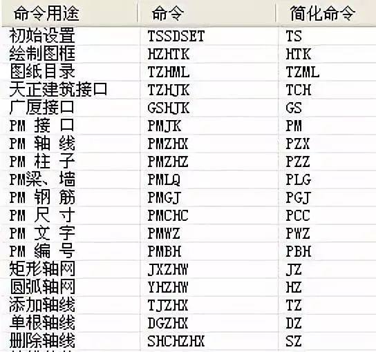 TSSD快捷命令及画图小技巧~值得收藏!