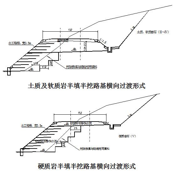 丘陵区时速250km双线铁路工程施工总价承包技术标662页(项目法,路桥隧轨道)_4