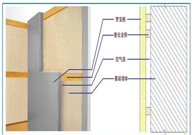 [QC成果]罗保板外墙保温装饰系统施工质量控制