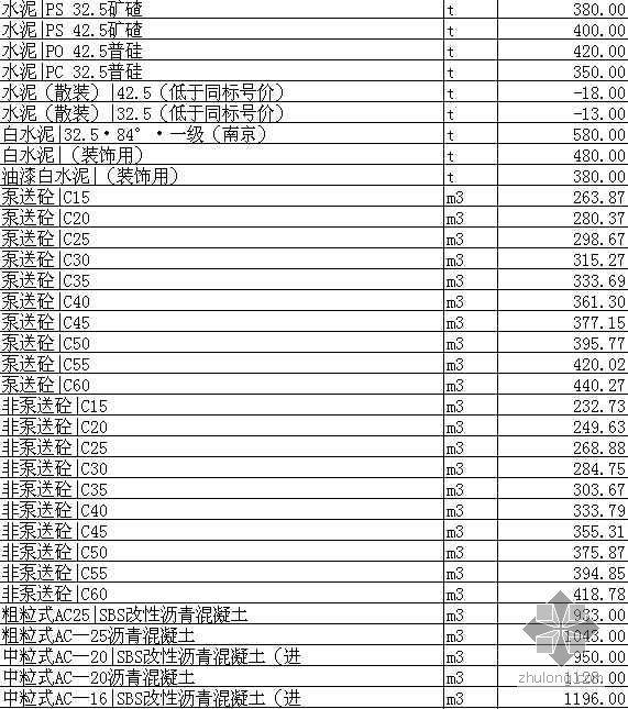 安徽省合肥市2008年7月材料价格信息