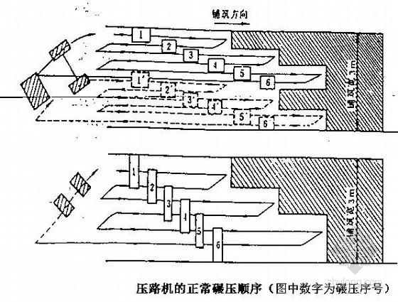 高速公路工程沥青混凝土路面施工方案(SMA-13上面层)