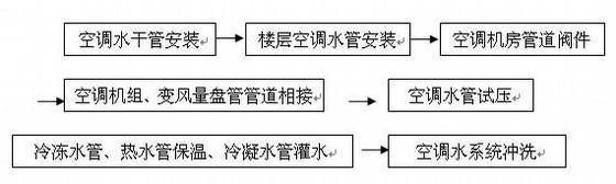 VRV中央空调系统施工资料资料下载-[北京]超高层办公楼中央空调施工组织设计