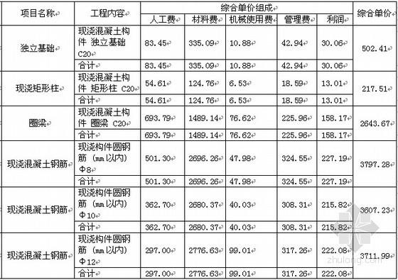 [江西]住宅楼土建工程投标书(商务标+经济标)