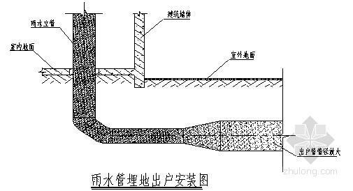 [鲁班奖]虹吸式雨水系统(不锈钢管)施工工法