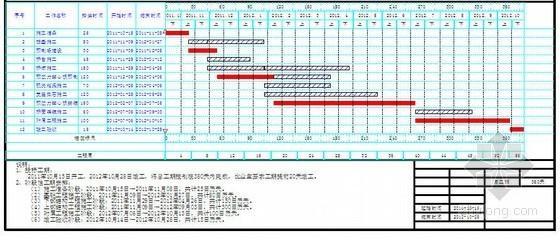 山东某预应力混凝土桥施工组织设计(2011年投标)