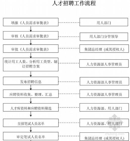 [知名地产]房地产公司全套管理制度及流程表格大全(图表丰富,349