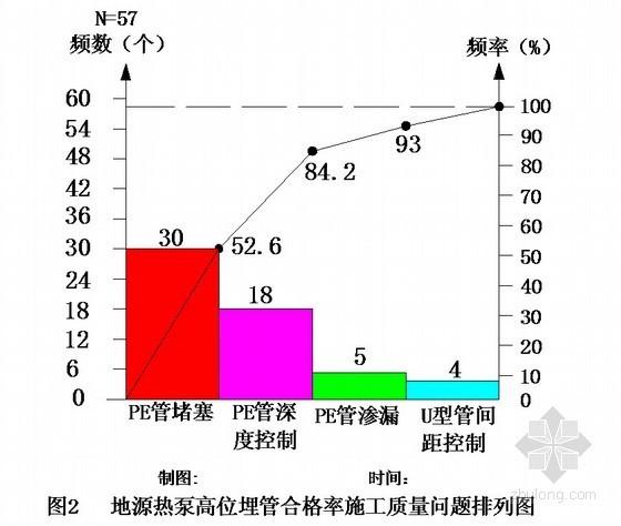 [无锡]提高地源热泵高位埋管合格率QC成果